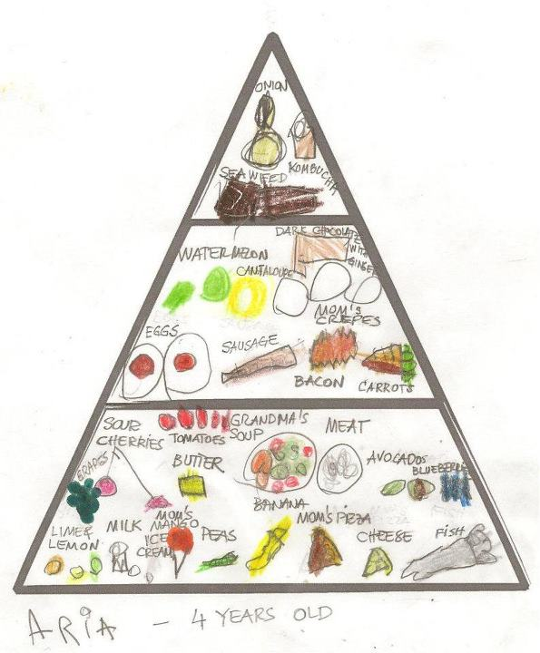 real children s food pyramids nourishing our children